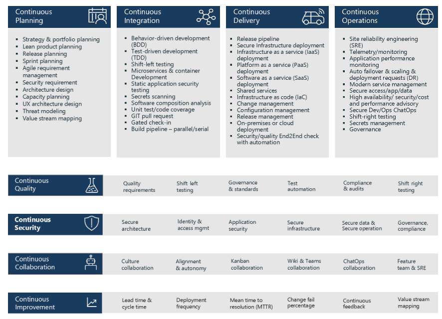 Diagram shows the 8 DevOps capabilities